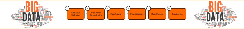 Blockchain: la fin du big data  ?