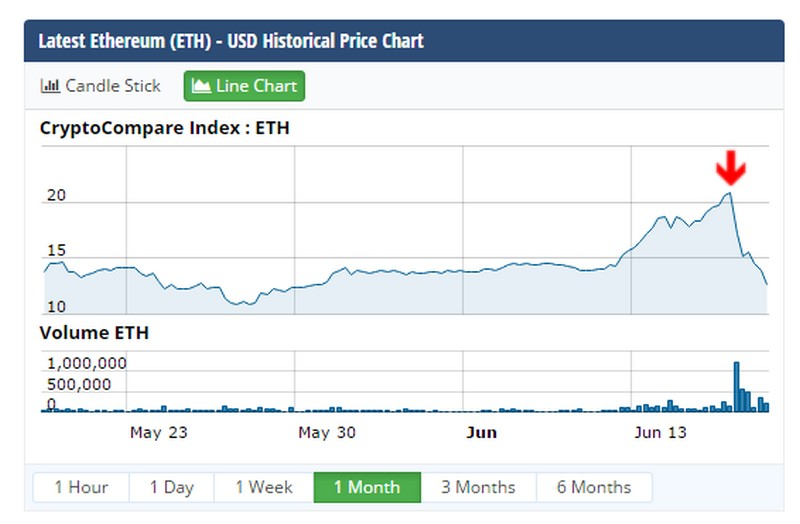 eth_stock_attack
