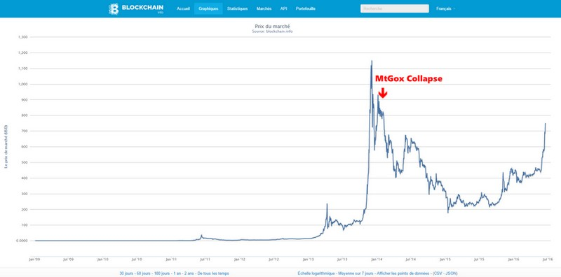 mtgox_collapse