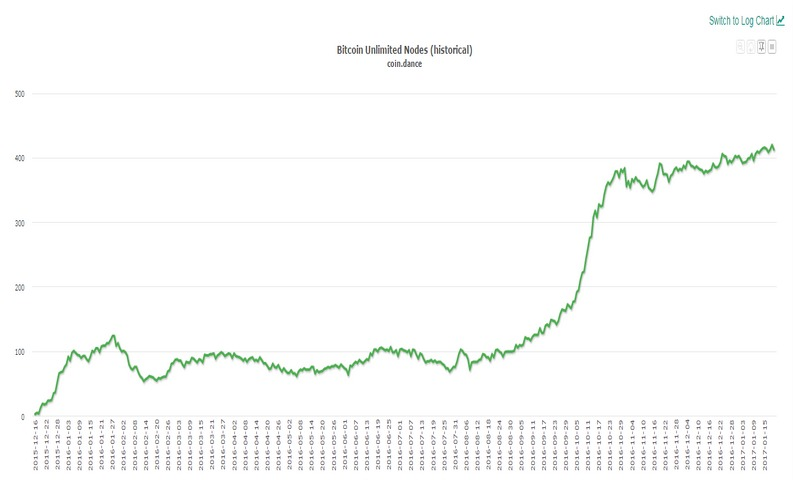 Nodes Bitcoin Unlimited