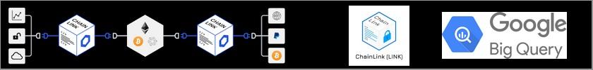 Google Cloud intègre l'Oracle décentralisé Chainlink et sa blockchain.
